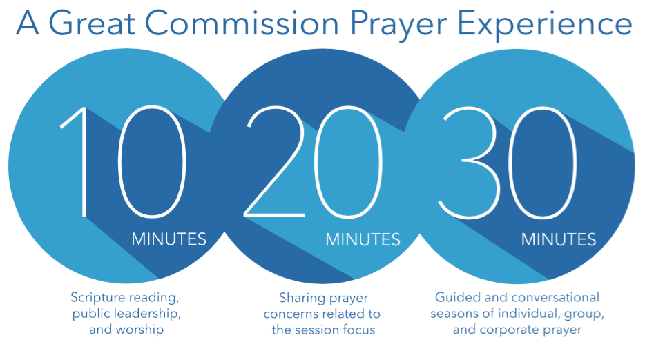 10-20-30 Great Commission Prayer Experience